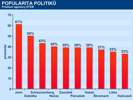 Popularita politiků
