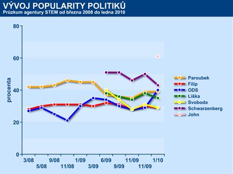 Vývoj popularity politiků III