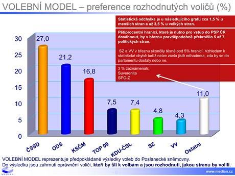 Volební model - preference rozhodnutých voličů (%)