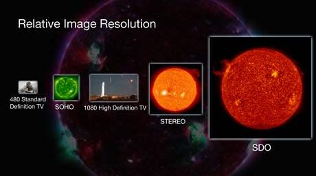 Snímek porovnává relativní velikost záběru z Observatoře solární dynamiky se záběry z ostatních misí