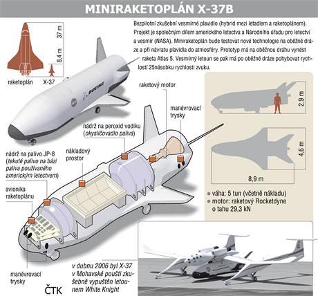 Bezpilotní raketoplán X-37B.