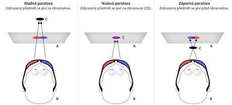3D - paralaxa