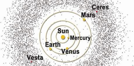 Schéma sluneční soustavy a vzdálenosti těles Vesta a Ceres od Slunce