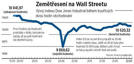 Propad na Wall Streetu