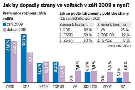 Jak by dopadly strany ve volbách v září 2009 a nyní?