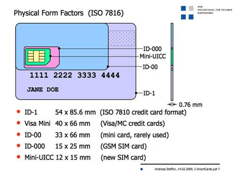 Nakres SIM karty