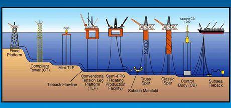 Některé typy ropných plošin