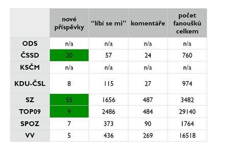 Výzkum: Aktivita jednotlivých politických stran na internetu