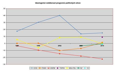 Výzkum: Ideologická vzdálenost jednotlivých politických stran
