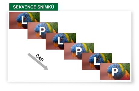 3D TV - schéma skládání signálu - SEKVENCE SNÍMKŮ