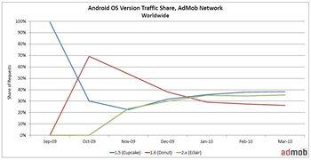 AdMob - podíl jednotlivých verzí systému Google Android v telefonech