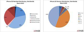 AdMob - podíl jednotlivých generací iPhone/iPod touch