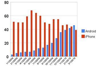 AdMob - výsledky Google Android vs. iPhone OS v období posledních 15 měsíců