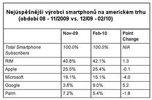 Výsledky prodejů smartphonů na americkém trhu podle agentuy comScore