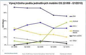 Vývoj tržního podílu jednotlivých mobilních platforem dle NPD Group