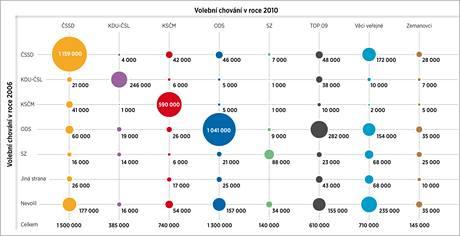 Volební chování v letech 2006 a 2010.