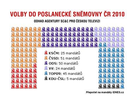 VOLBY 2010 - Zisk mandátů Odhad agentury SC&C pro Českou televizi