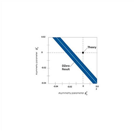 Dzero graf