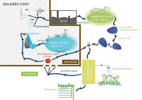 Odpadní voda z interiéru po důkladném vyčištění poteče do zimní zahrady, dešťová voda poslouží k zavlažování