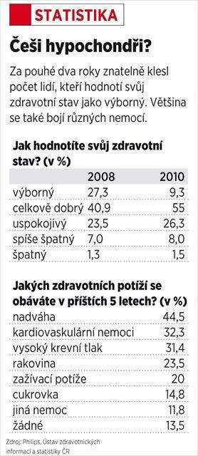 Jsou Češi hypochondři?