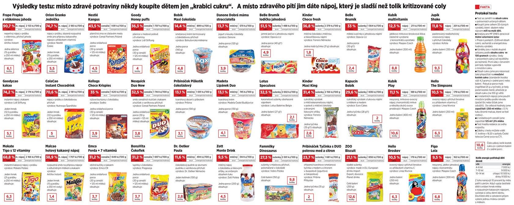 Test Dnes Cukry V Dětsk 253 Ch Potravin 225 Ch
