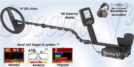 Printex, detektor kovů White's Spectra V3