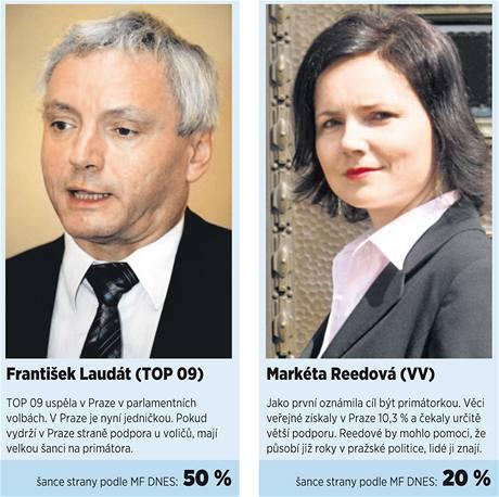 Kdo bude nástupce Pavla Béma na postu pražského primátora?