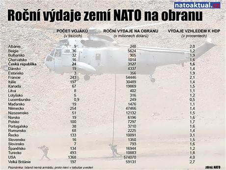 Přehled výdajů na obranu v jednotlivých zemích NATO