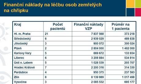 Náklady na léčbu pacientů zemřelých na prasečí chřipku