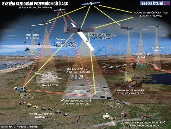 Pou�it� syst�mu sledov�n� pozemn�ch c�l� NATO