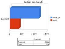Droid vs. Droid 2: výsledky benchmarků