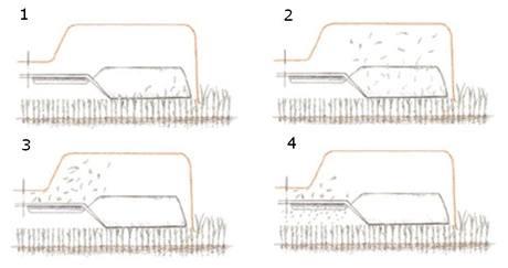 1. Tráva se usekne, 2. Lopatka ji vrhne vzhůru ke skeletu, 3. Druhý nůž ji opět přesekne, 4. Lopatka ji zapraví do trávy