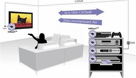 HDBaseT využije klasické síťové kabely