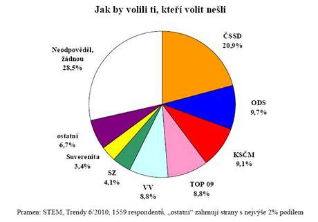 Jak by volili voliči, kteří nakonec k urnám v květnu 2010 nešli?
