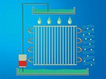 Některé modely klimatizací umějí využít zkondenzované vody k dochlazování systému, takže není třeba kondenzát téměř vylévat