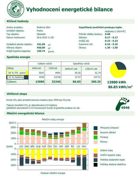 Výstupem jsou diagramy, grafy a tabulky obsahující informace jako jsou roční spotřeba energie, diagram CO2 emisí a měsíční bilance energetických zisků a ztrát