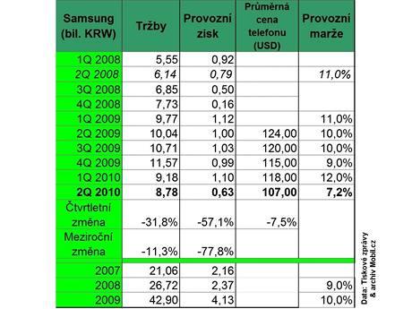 Finanční výsledky výrobců mobilů - 2Q 2010