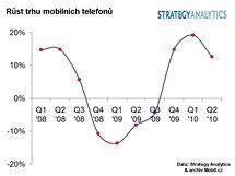 Finanční výsledky výrobců mobilů