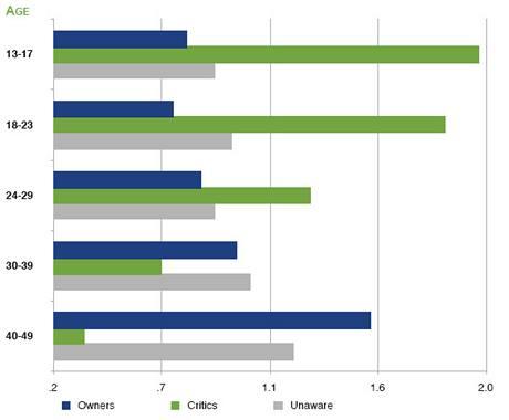 Nejvíce kritiků iPadu je mezi mladými lidmi, největší podíl majitelů je naopak mezi staršími