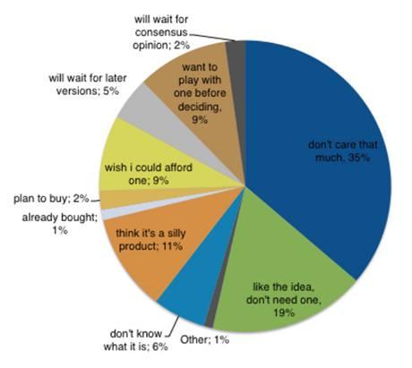 Souhrn všech odpovědí v procentech