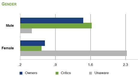 Rozdíl mezi muži a ženami: muži mají o iPadu větší povědomí, jsou ale také častěji kritičtí