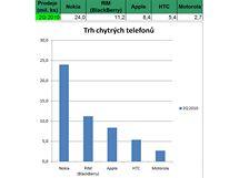 Výsledky výrobců mobilních telefonů - 2Q 2010
