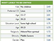 Kritizování iPadu korelovalo nejvíce s těmito skupinami: bezdětní, uživatelé Linuxu, velmi mladí a mladí lidé...