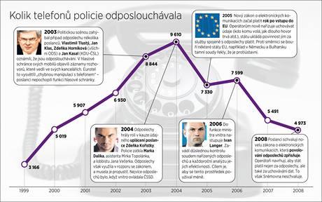 Počty policií odposlouchávaných telefonů v letech 1999 až 2008.