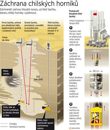 Záchrana zavalených horníků v chilském dole San José.
