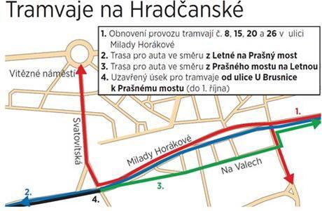 Změny tramvají na Hradčanské