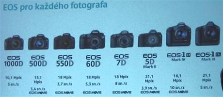Řada digitálních zrcadlovek Canon EOS