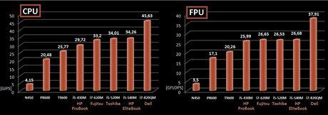 Výkon procesorů
