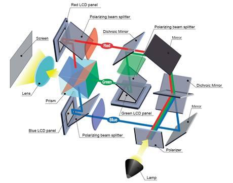 3LCD Reflective technologie - schéma