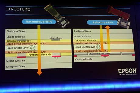 Přehled tecnologií projektorů - transmisivní a reflektivní TFT panely typu High temperature polysilicon (HTPS)